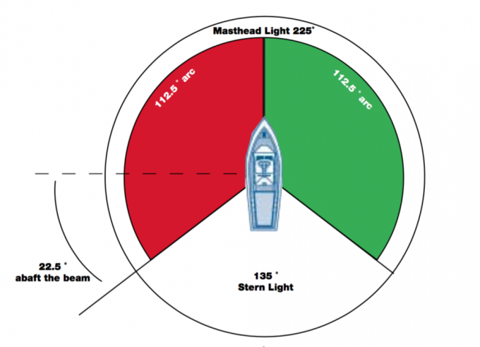 Characteristics of Navigation Lights - RCMSAR Station 12 ...