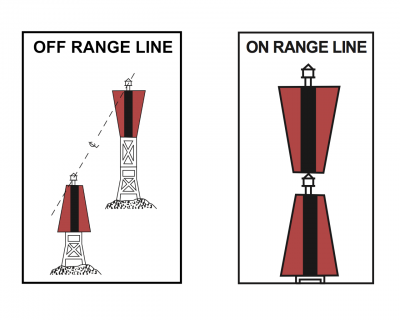 range-lines-off-on-line